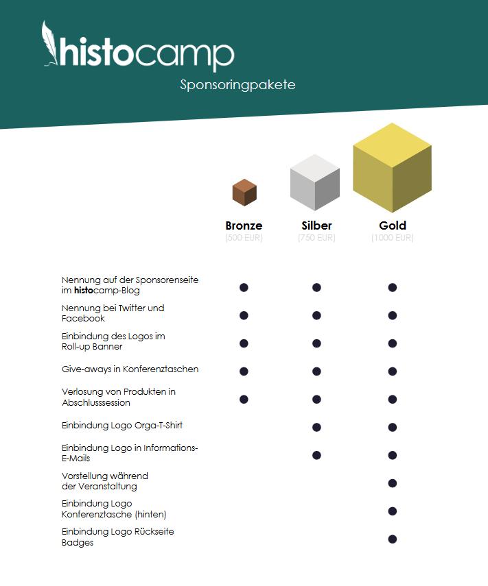 Das histocamp unterstützen? Die Sponsoren-Pakete sind geschnürt ...